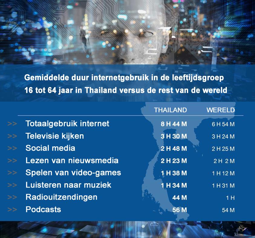 Onderzoek internetgebruik – Thailand versus de rest van de wereld