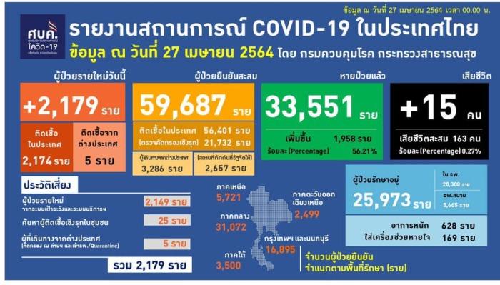 Vandaag opnieuw een hoog aantal coronadoden in Thailand