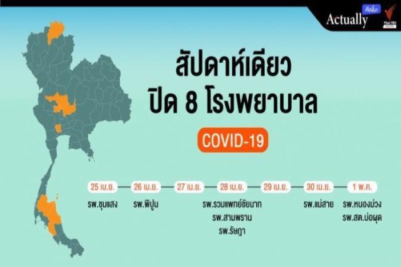 Personeel besmet: acht ziekenhuizen in Thailand gesloten