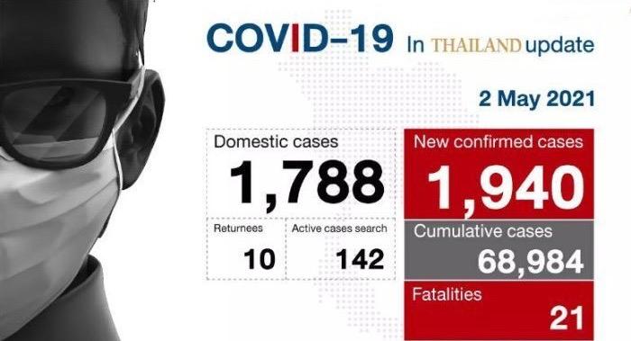 Nog eens 21 doden en 1.940 nieuwe Covid 19-gevallen in Thailand