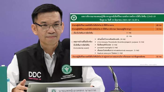 In Thailand zijn er nu na vaccinatie 68 mensen gestorven