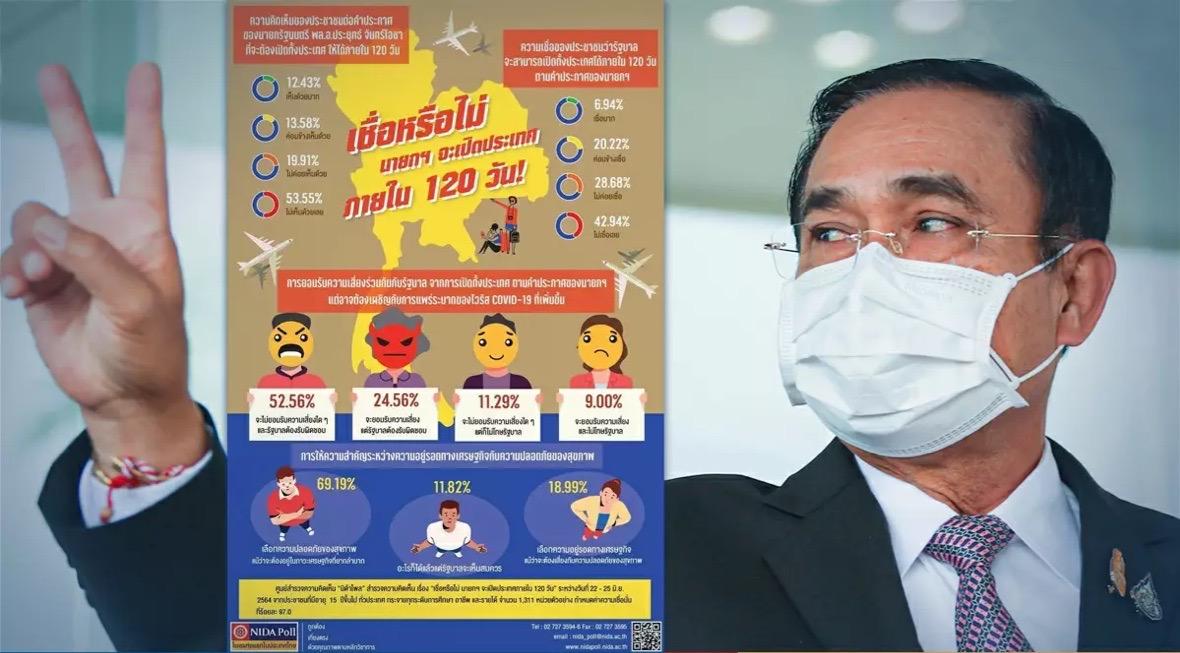Uit een NIDA enquête bleek dat een meerderheid van de Thaise bevolking tegen de heropening van het land in 120 dagen is