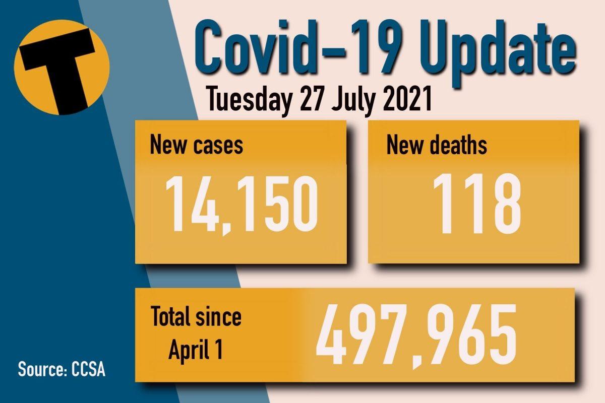 Vandaag dinsdag 27 juli de Covid-update: 14.150 nieuwe gevallen en 118 doden