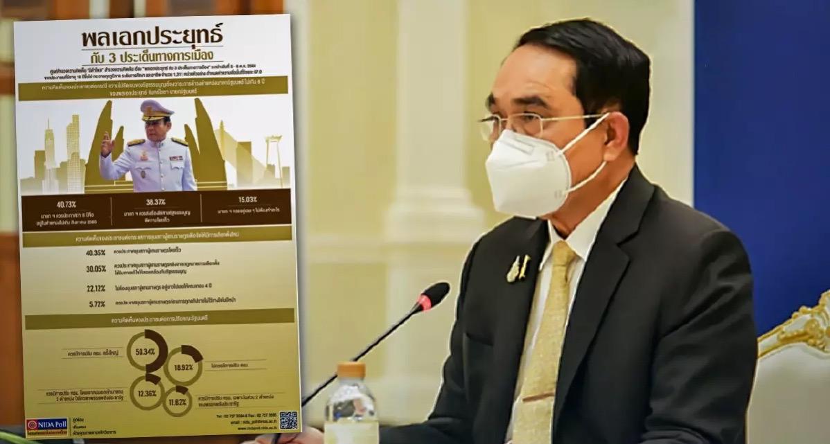 Volgens een enquête van het NIDA, moet Premier Prayut tot einde van zijn ambstermijn in augustus 2022 blijven zitten